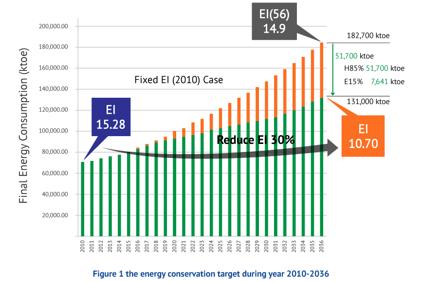 Figure 1 the energy conservation target during year 2010-2036