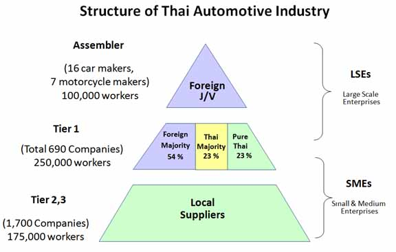 Thai Automotive News