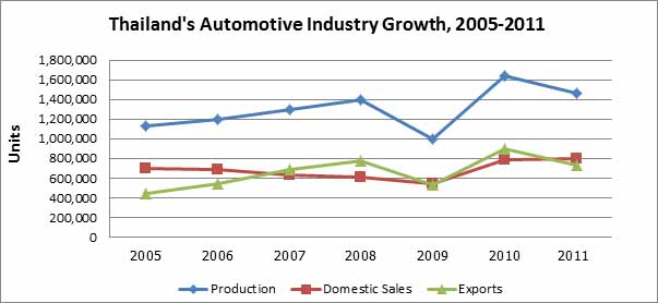 automotive industry polices australia japan Solar cells market is likely to exceed usd 100 billion by 2024 when us is anticipated to witness gains of over 14% rising demand for off grid electricity coupled with decreasing photovoltaic component cost and growing adoption of clean fuel technologies over conventional will drive industry growth, says latest study by global market insights.