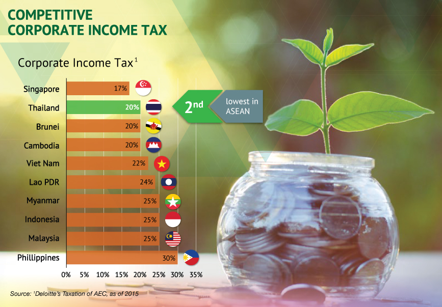 Competitive Corporate Income Tax