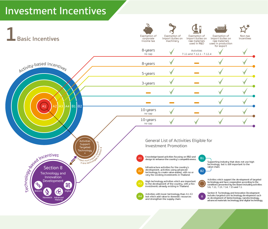 ○ BOI : The Board of Investment of Thailand